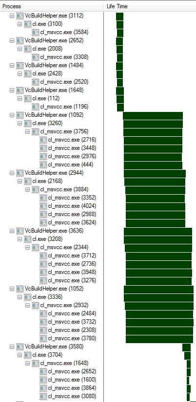 /MP solution rebuild (partial timeline)